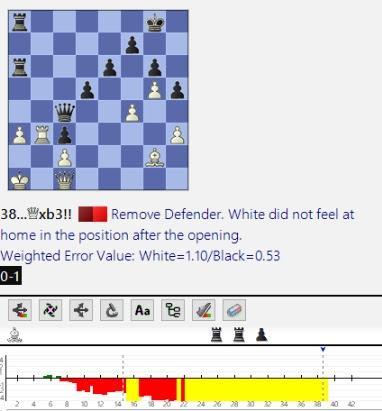Lasker, Capablanca y Alekhine o ganar en tiempos revueltos (161)