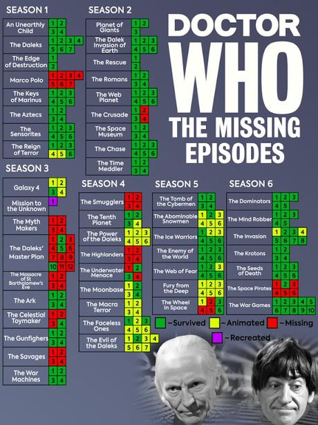 Listado de los capítulos de Doctor Who de las 6 primeras temporadas y su estado actual