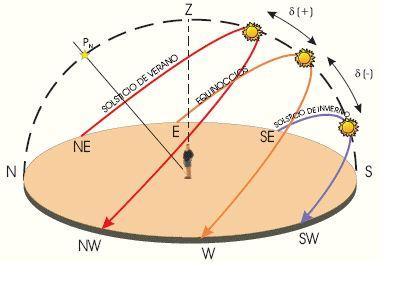 La llegada del Otoño en el hemisferio norte y de la primavera en el hemisferio sur