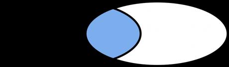 Intersección y diferencia de vectores en JavaScript