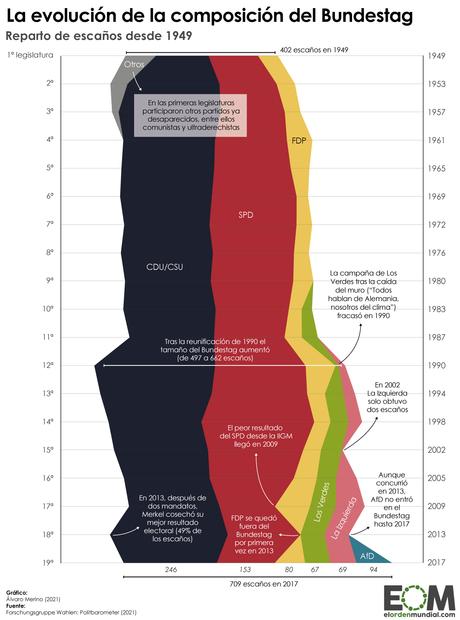 Guía para entender las elecciones en Alemania del 26S