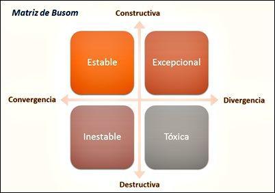 Matriz de Busom: 4 tipos de relaciones entre socios o parejas.