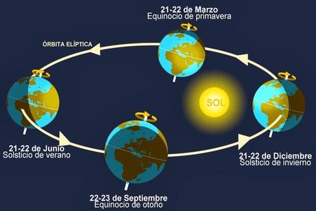 Equinoccio De Primavera / Equinoccio De Primavera 2021