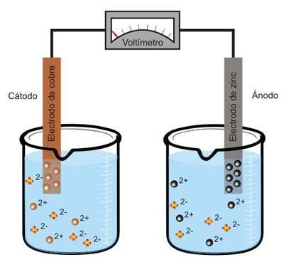 pila electroquímica estándar