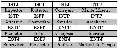 myers brigg paper Myers-briggs type indicator (mbti) the myers-briggs type indicator (mbti), developed by isabel briggs myers and her mother.