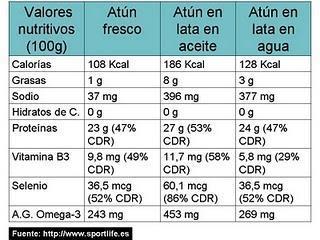 ¿Las conservas de pescado mantienen el omega3?