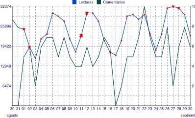 chart_septiembre_2011.jpg