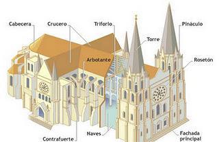 Elementos de una catedral gtica  Paperblog
