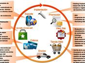 Software para tiendas virtuales