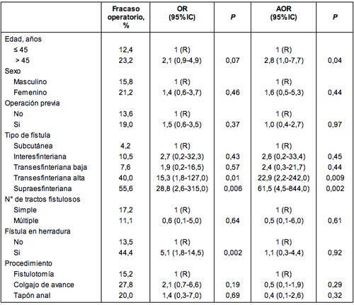 Predicción de los resultados en la cirugía por fístula anal
