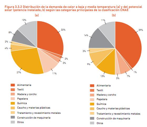 La solar t rmica industrial podr a llegar a 10gw en 2020 paperblog - Energia solar madrid ...