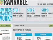 Rankable ranking cualquier tema mediante Tweets