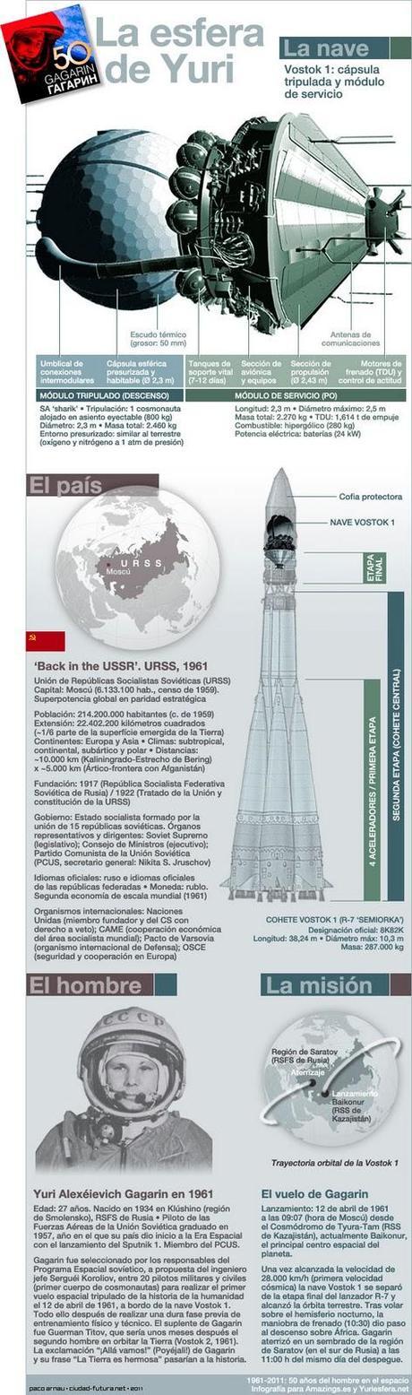 La saga del Sputnik IV (o cuando una nave Vostok va a parar a los Estados Unidos)