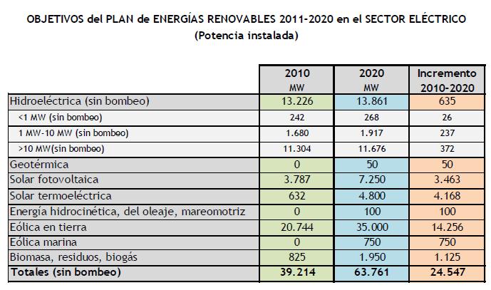 Energias Renovables España Energías Renovables a 2020