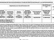 Cronograma recursos aprobados través créditos adicionalesa empresas básicas: Circular trabajadores trabajadoras ALCASA