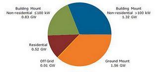 Situación actual de la energía solar en Europa
