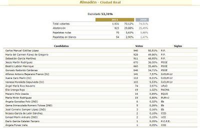 Avance resultados elecciones 20 n en almad n paperblog for Resultados elecciones ministerio interior
