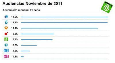 Audiencias noviembre 2011: El grupo de canales de La Sexta cierra el mes con un 7,2%