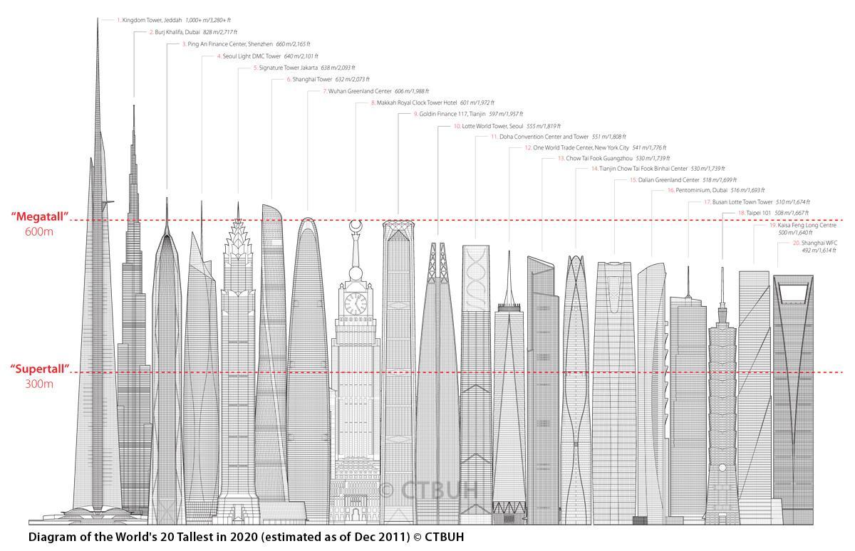 Los rascacielos más altos del mundo Tallest buildings in the world