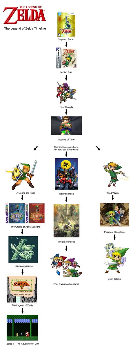 zelda cronologia oficial Nintendo desvela la cronología oficial de The Legend of Zelda