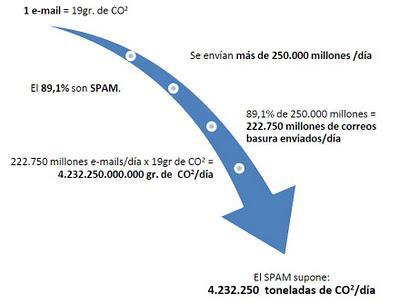 El SPAM como arma de contaminación masiva (1 e-mail = 19 gr. de CO2)