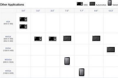 Samsung presenta una nueva pantalla AMOLED de 7 pulgadas