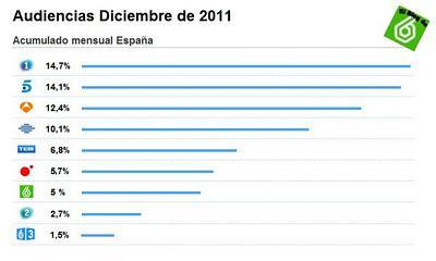 Audiencias diciembre 2011: La Sexta obtiene un 5% en el mes de la fusión