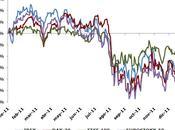 ¿Cuánto perdido Bolsa 2011?