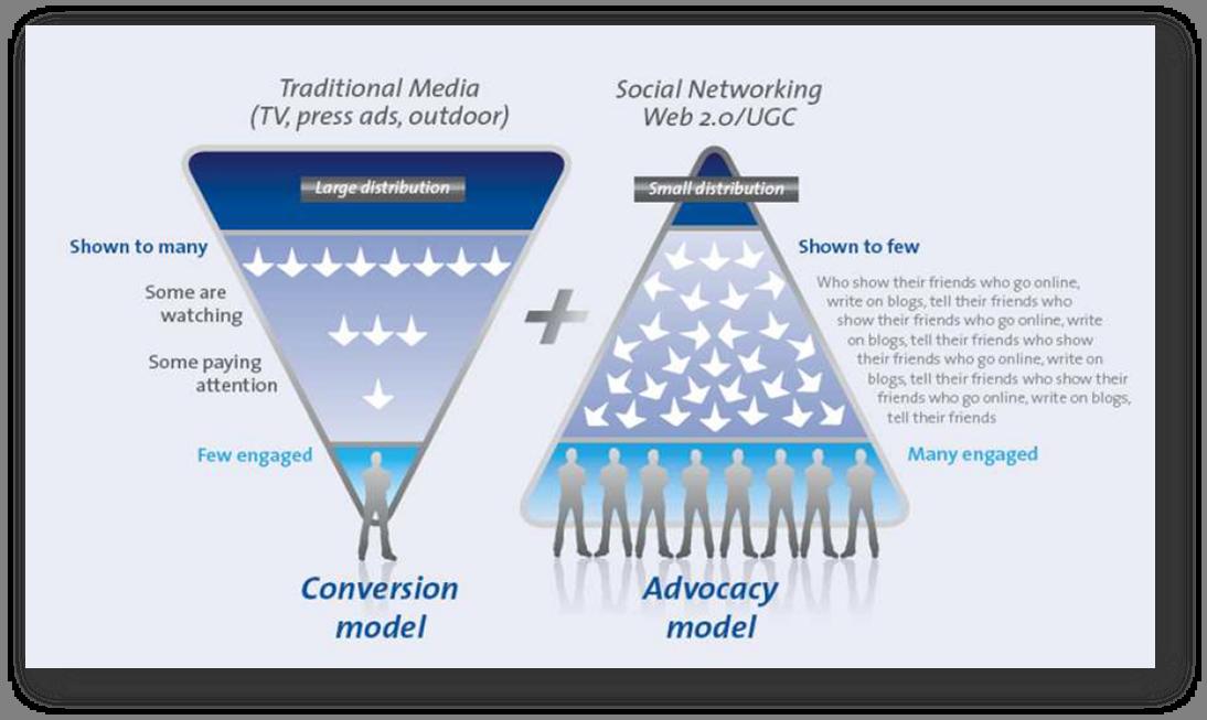 El proceso de decisión de compra de los consumidores conectados