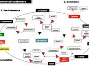 proceso decisión compra consumidores conectados