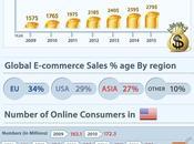 grandeza historia comercio electrónico [Infografía]