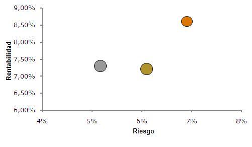 Resultados de carteras de inversión 2011