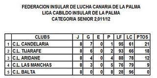 CLASIFICACION FINAL LIGA LA PALMA 2011-2012 SENIOR JUVENIL Y CADETE LUCHA CANARIA