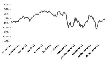 Resultados cartera conservadora 2011