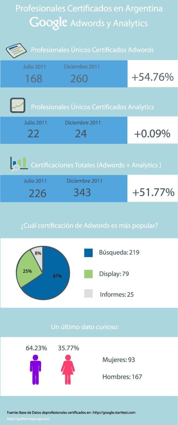 Infografia Profesionales Google Adwords