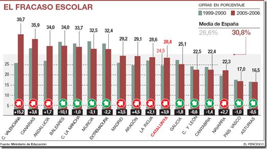 fracaso escolar en España, fracaso escolar, racismo