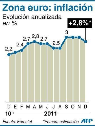 INFLACIÓN POSITIVA EN EUROPA AL 2.8% SEGÚN EUROSTAT