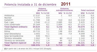 Informe del sistema eléctrico español 2011