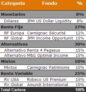 Rentabilidad cartera equilibrada 2011