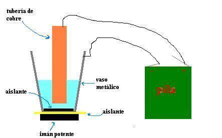 Motor liquido