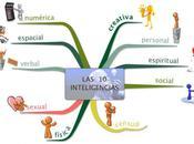 múltiples inteligencias