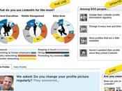 ¿Cuántas personas realmente utilizan LinkedIn? Infografia
