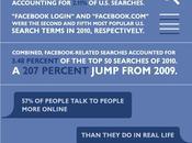 redes sociales dejaron huella este 2011 (infografías)