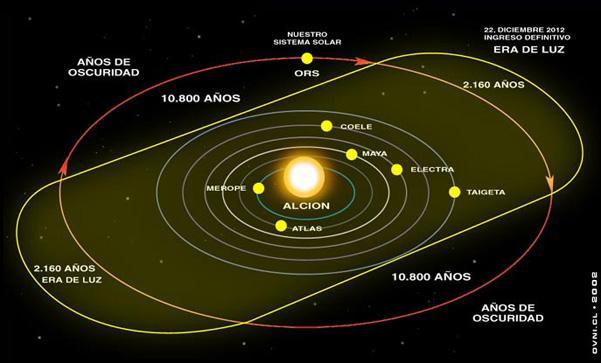 tiempo-mayas-ciclo-cosmico