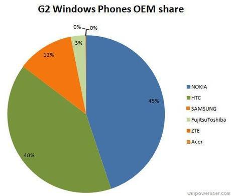 El 45% de los nuevos Windows Phone vendidos son Nokia