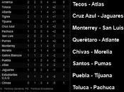 México Clausura 2012 Fecha Goles, Resultados, clasificación, próxima fecha