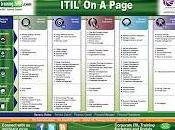 ITIL® sola página