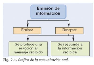 Asertividad, empatía, agresividad, afecto, comunicación