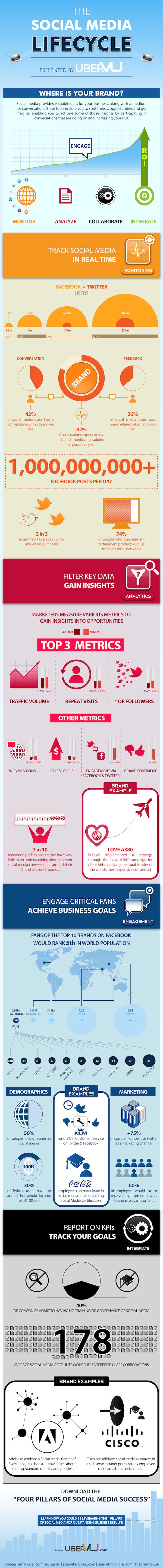 El Ciclo de la Vida de los Social Media [Infografía]