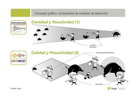 Las Ideas: Cantidad vs Reactividad, Calidad vs Pro actividad